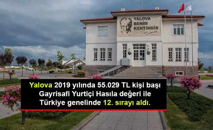 Yalova 2019 yılında 55.029 TL kişi başı Gayrisafi Yurtiçi Hasıla değeri ile Türkiye genelinde 12. sırayı aldı