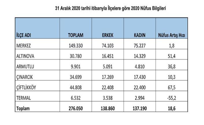Yalova'nın Nüfusu, 276 bin 050 oldu