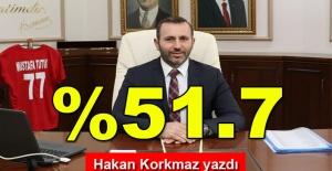 bHakan Korkmaz yazdı… %51.7/b