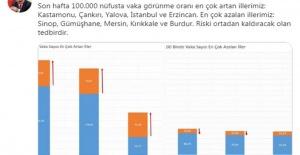 Fahrettin Koca: Vaka görünme oranı en çok artan illerimiz Kastamonu, Çankırı, Yalova