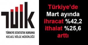 Türkiye'de ihracat %42,2, ithalat %25,6 arttı